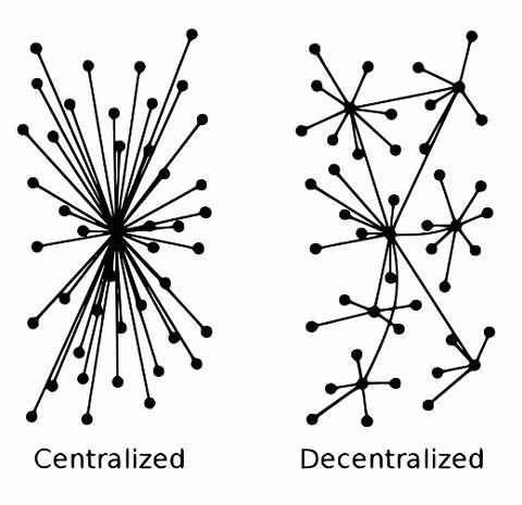 Image result for decentralized