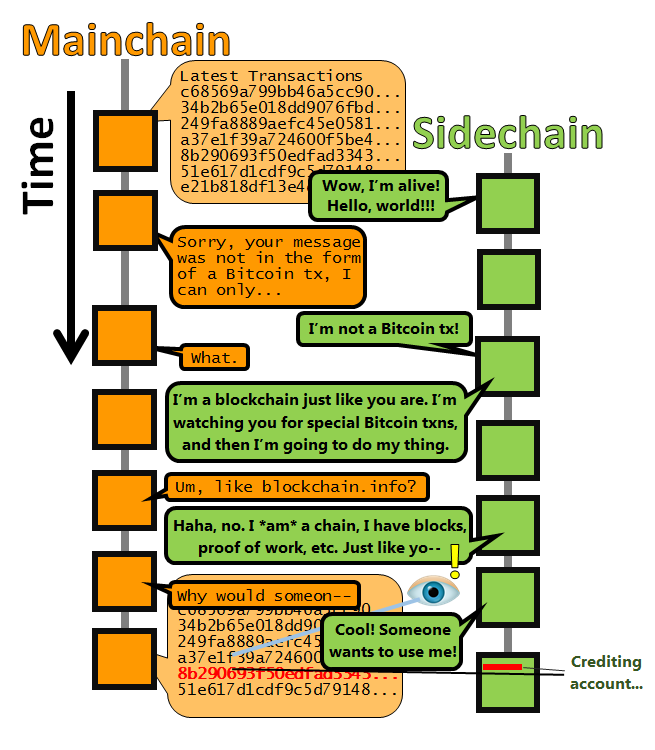 The Sidechains Breakthrough Almost Everyone In Bitcoin Missed
